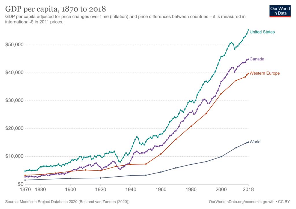 GDP per capita, 1870 to 2018